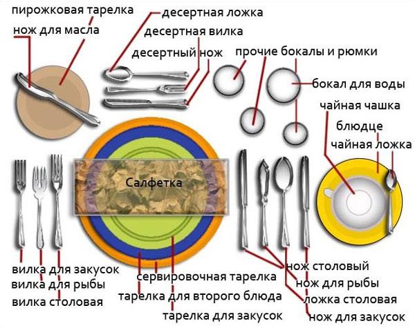 Виды сервировки стола шесть основных видов